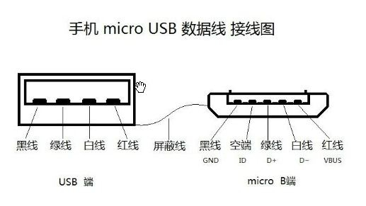 在Type-C接口出来之前,我们都知道安卓手机配数据线都是手机micro USB 数据线,而且都是通用的,只要有一条手机micro USB 数据线就可以给所有的安卓手机充电了,很方便,不像苹果手机那样,只有专用的苹果数据线才行。那么这种通用的手机micro USB 数据线的接方式你知道吗?其实接法很简单的,下面一起看一下接线图,只要按着他的接法来做,你都可以做出一条通用的手机micro USB 数据线。  Pin名称线的颜色描述1VBUSRed(红)电源正5 V2D?