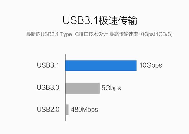 usb3.1type-c